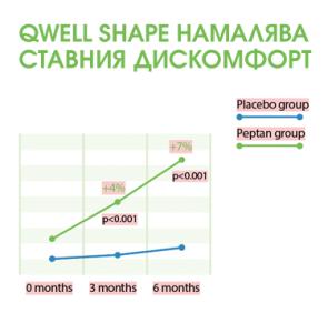 Qwell-Shape-namalqvastavniq-diskmfort-ot-Peptan